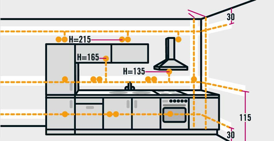 Working with the Kitchen Appliances Planning