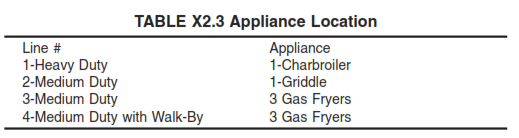 Table X2.3 Appliance Location Chart
