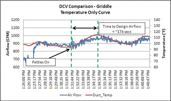 DCV Comparison Griddle Temperature