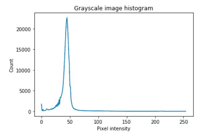 Image segmentation with Python