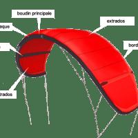 Réparations ailes de kitesurf en Normandie
