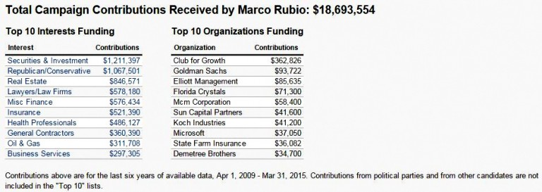 A list of Marco Rubio's top donors, including Club For Growth, Goldman Sachs, and Koch Industries. (Maplight.org)