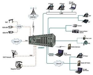 Enterprise Phone system (PABX  IP PBX) | KITS Technologies