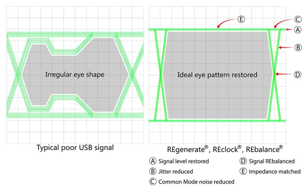 Rebalance rectify unbalanced signal
