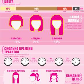 Инфографика: что девушки делают с волосами