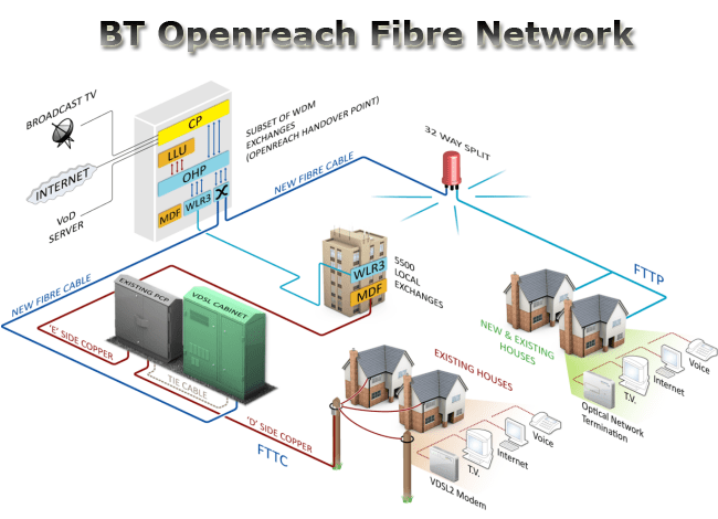 Fibre Broadband