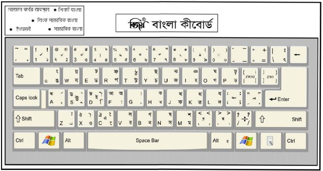 How to write Bangla with Bijoy Keyboard - kivabe.com