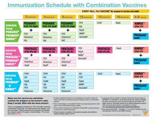drchrono-immunization-schedule