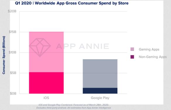$ 23,4 Milliards: L'argent dépensé sur les Applis au premier trimestre de 2020
