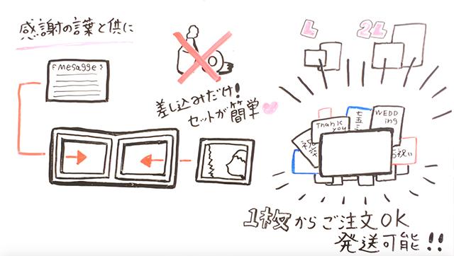 ホワイトボードアニメーション写真台紙3