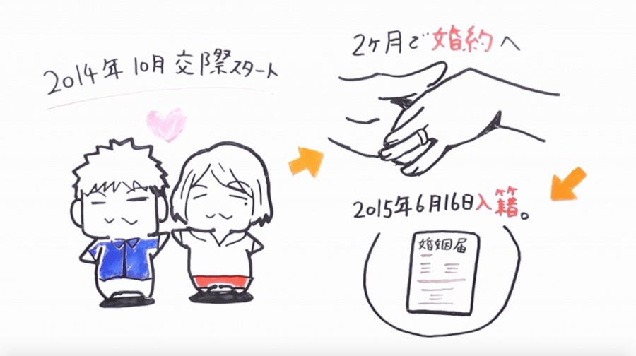 生い立ちムービー・ドローマイライフホワイトボードアニメーション9