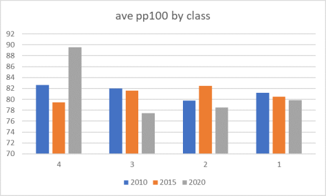Ave pp100 by class