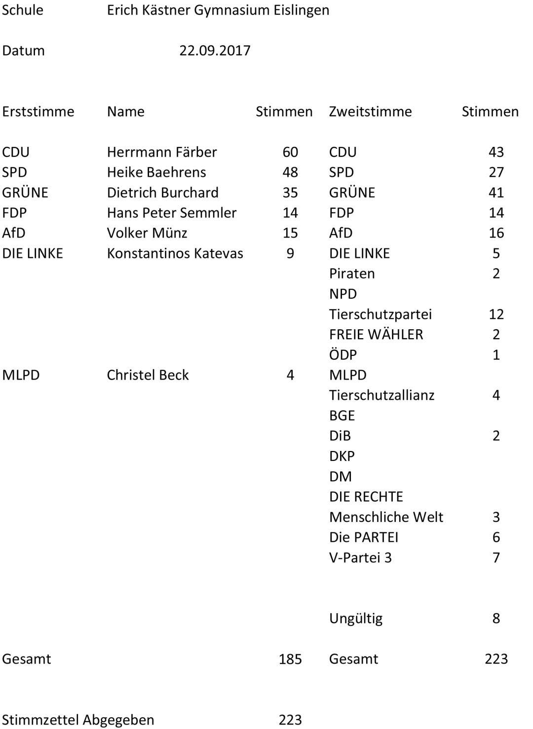 Auszählung_Erich-Kästner-Gymnasium-Eislingen-1