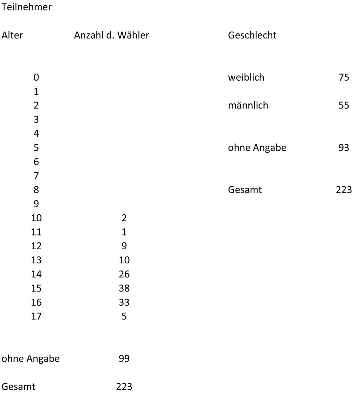 Auszählung_Erich-Kästner-Gymnasium-Eislingen-2