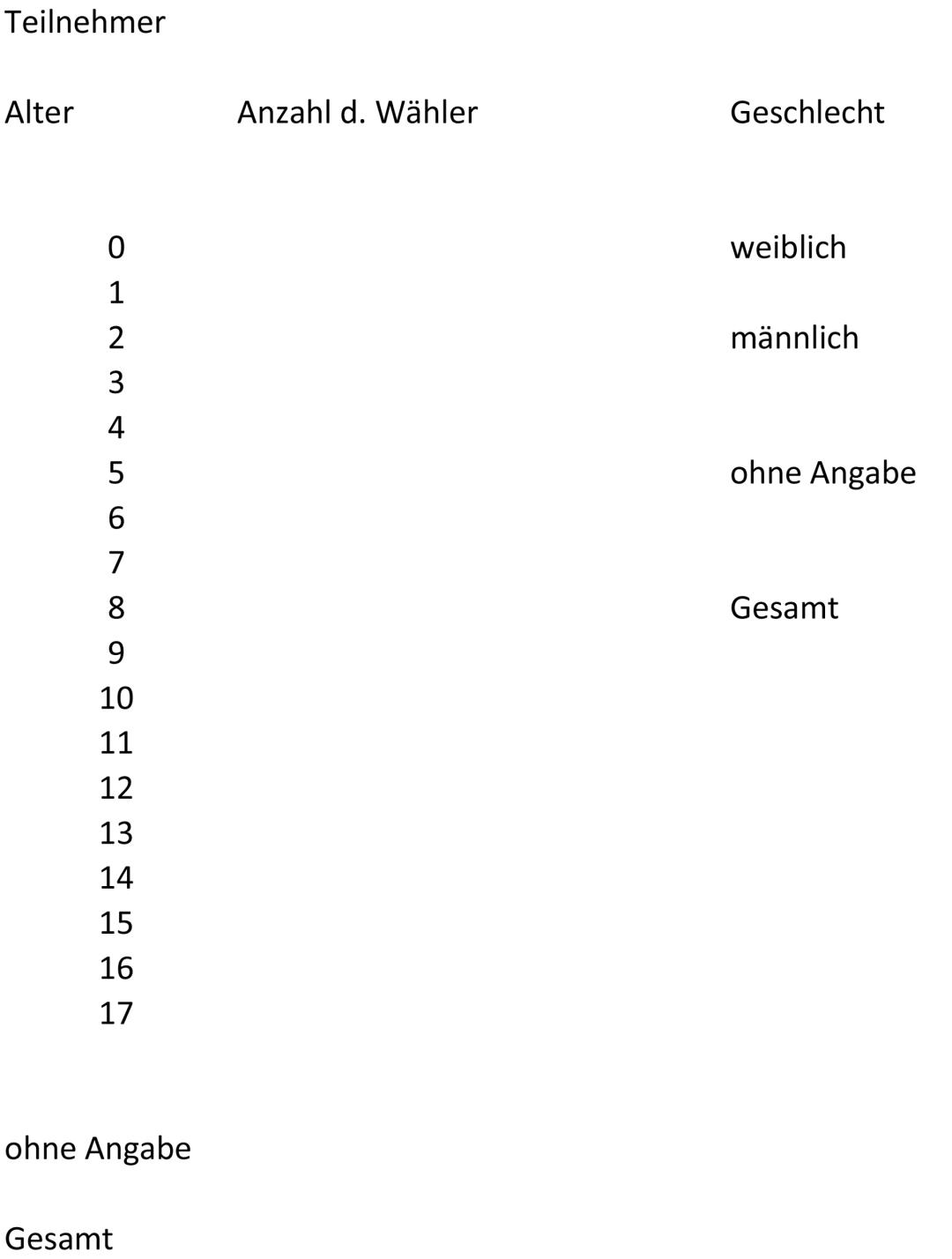 Auszählung_Uhland-Realschule-Göppingen-2