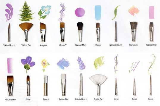 Art Lessons by KJ Burk | Paint Brushes and Their Purposes