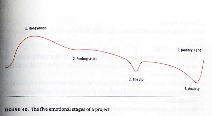 emotional_stages