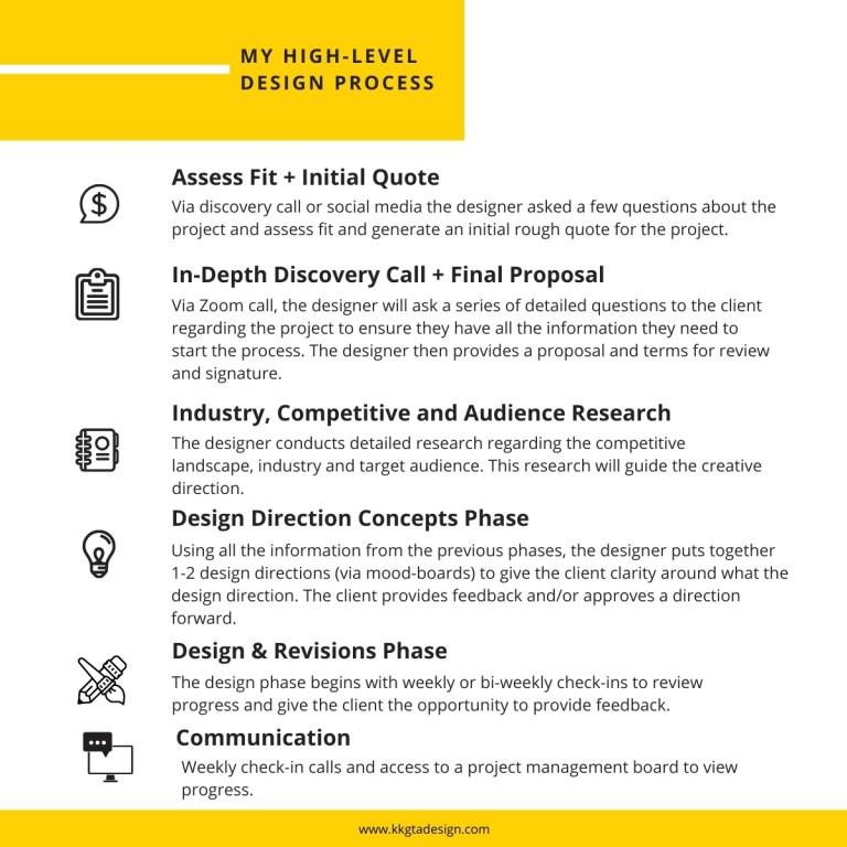 infographic of Kim Keith's Design Process
