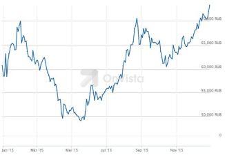 15.12.30-Rubel-Dollar