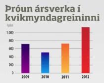 HEIMILD: Hagræn áhrif kvikmyndalistar, bók eftir Ágúst H. Einarsson (gögn frá SÍK - smelltu til að stækka).
