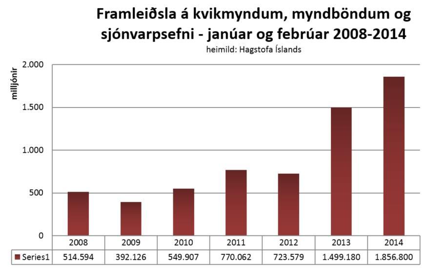 velta í bransanum jan feb 2008-2014