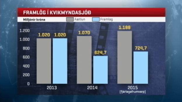 Hér sést munurinn á áætluðum framlögum og raunframlögum 2013-2015, eftir að fjárfestingaráætlun fyrri ríkisstjórnar hefur verið felld niður.