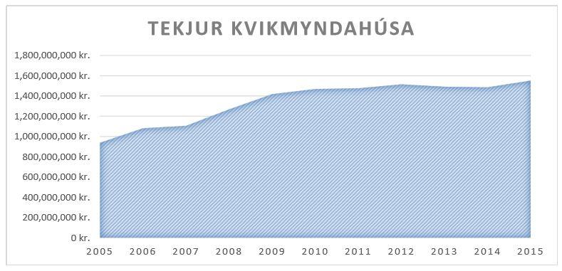 GRAF-tekjur kvikmyndahúsa-2005-2015