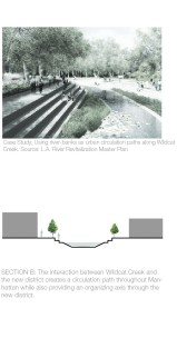 Case Study: Using river-banks as urban circulation paths along Wildcat Creek. Source: L.A. River Revitalization Master Plan SECTION B: The interaction between Wildcat Creek and the new district creates a circulation path throughout Manhattan while also providing an organizing axis through the new district.