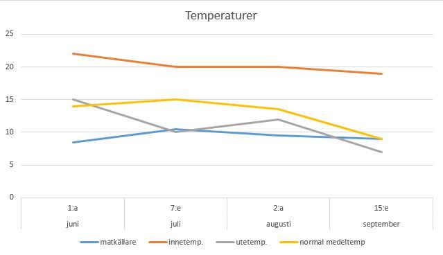 temperatur-matkällare-graf