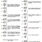 Каталог клейм золотых и серебряных изделий Царской России XV-XXвв