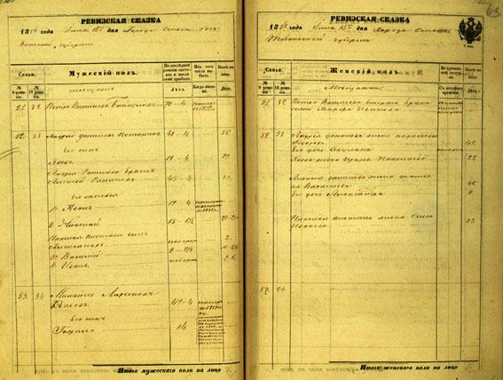 Ревизская сказка 1858 года по Кленовской волости.