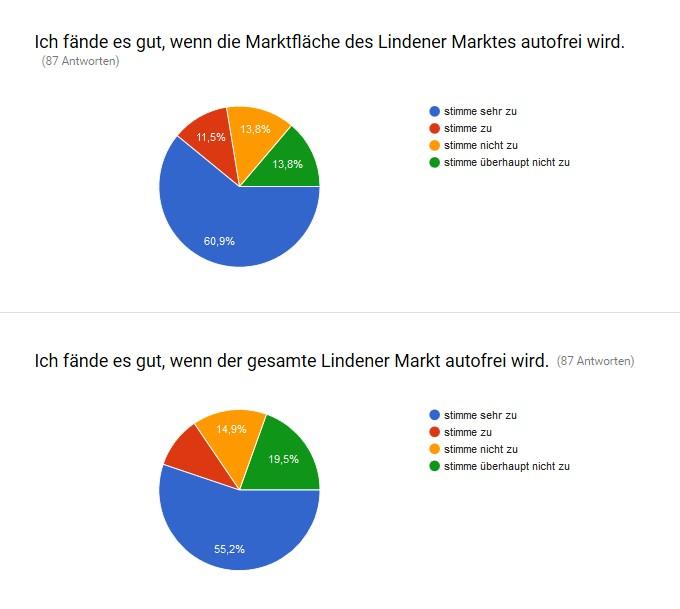 Grafik Verkehrsberuhigung Lindener Marktplatz Bürgerbeteiligung Grüne Banane