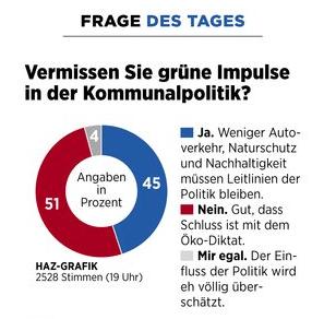 Grafik der Umfrage zur Politik der Grünen