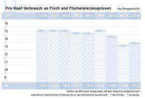 Pro-Kopf-Verbrauch an Fisch und Fischerzeugnissen