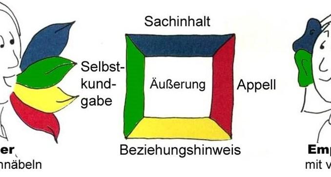 Kommunikationsquadrat nach Friedemann Schulz von Thun