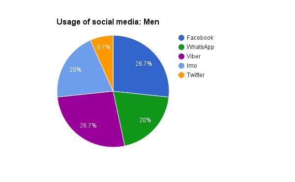 Survey Social Media: Men