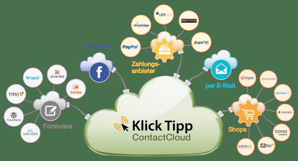Klick-Tipp ist individuell erweiterbar und beliebig kombinierbar.