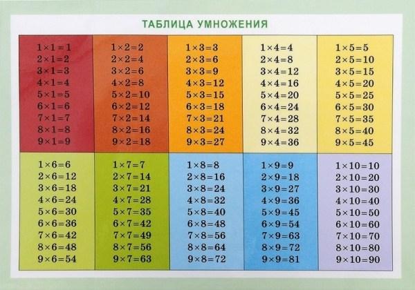 Картинки таблица умножения (35 фото) • Прикольные картинки ...
