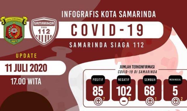 covid-19 samarinda
