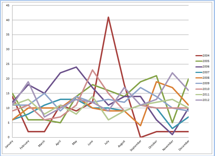2012 Totals - Yearly by Month
