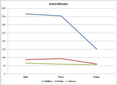 active minutes wed fri