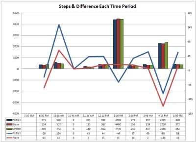 time period chart fri