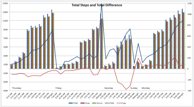 total steps total difference thu - mon
