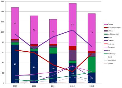 gender-genre-chart