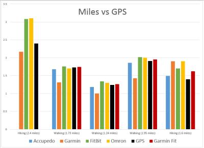 miles-vs-gps