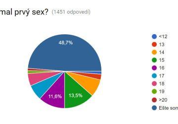 Kedy mali slovenskí tínedžeri prvý sex, prvý bozk či prvú lásku? Odhalil to prieskum!