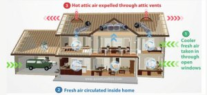 An inexpensive air conditioning alternative, whole house fan ventilation system