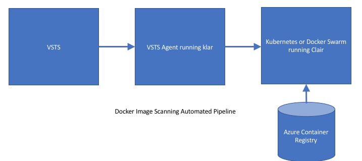 Container image scanning VSTS pipeline