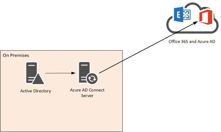 Onpremise AD Objects Synchronised AAD