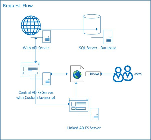 Auto-redirect ADFS 4 0 home realm discovery based on client